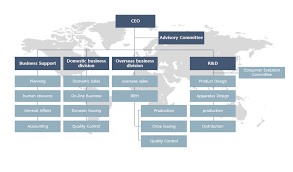 Pharmaceutical Company Organizational Chart Organization Chart Packaging Retort Annual Packaging Ptp