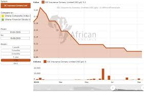 Nairobi Stock Exchange Charts Imlchartoftheday Hashtag On Twitter