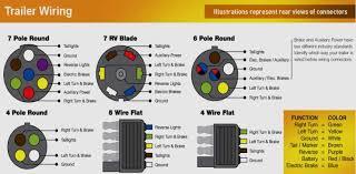 seven wire trailer plug diagram trailer wiring color code diagram seven wire trailer plug diagram trailer wiring color code diagram north american trailers
