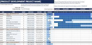 Gantt Chart For New Product Launch Product Development Gantt Chart