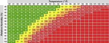 Relative Humidity Calculator Chart Heat Index Calculator Sports Medicine Athletics Sdhsaa
