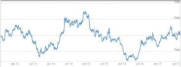 Punjab National Bank Stock Chart 2014 Discount Brokers