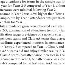 Pdf Impact Of New Minor League Baseball Stadiums On Game