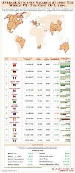 infographic of the day which country has the highest paid lawyers as