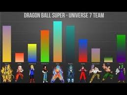 Dragon Ball Super Elimination Chart Dbs Tournament Of Power Universe 7 Team Power Ranking