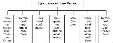 БАНКОВСКАЯ СИСТЕМА КИТАЯ Этапы развития китайской банковской  Банковская группа Центрального банка в начале 1930 х гг