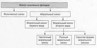 Износ и амортизация основных фондов предприятия Износ и амортизация основных фондов реферат