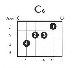 C6th Chord Chart C6 Free Printable Guitar Chord Chart