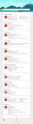 Google Search Commands Google Nows Voice Commands Brought Together In A Useful Infographic