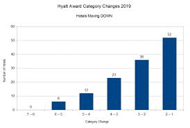 Hyatt Redeem Points Chart Reminder Upcoming Hyatt Award Chart Changes March 18 2019