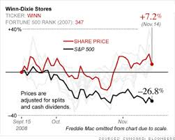 Fortune 500 Stock Watch Winn Dixie Stores 5 Fortune