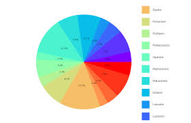 Gnuplot Pie Chart Placing Labels On Left Cant See Them