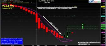 Nifty Charting Software Nifty Future Live Chart With Automatic Buy Sell Signals