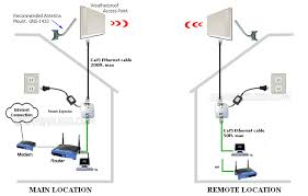 900mhz point to point wireless backhaul, ethernet bridge, tree best home network setup 2016 at Ethernet Access Point Diagram