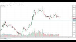 Nepse Technical Analysis Range Broken Price Action Could