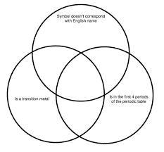 Elements Of A Venn Diagram Elements Venn Diagram Quiz By Chaosbee