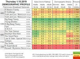 The Sked Thursday Network Scorecard 1 10 2019 Showbuzz Daily