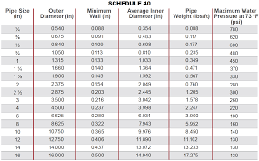 Industrial Cpvc Piping Systems When To Use Schedule 80