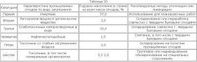 Реферат Утилизация и ликвидация промышленных отходов ru  Таблица
