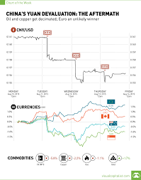China Currency Trend Chart Chinas Yuan Devaluation The Aftermath Chart Visual