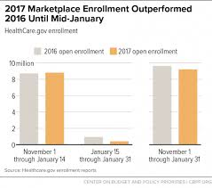 Aca Timeline Chart Sabotage Watch Tracking Efforts To Undermine The Aca