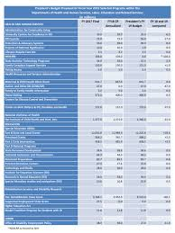 fiscal year 2019 dates preliminary summary and analysis of the presidents budget for