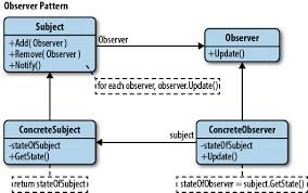 Javascript Observer Pattern