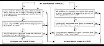 Schedule Se 1040 Year End Self Employment Tax