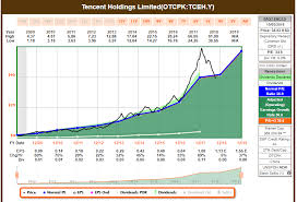 Chinese Stocks To Buy Now Part 6 Tencent Tencent
