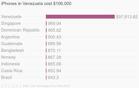 Charts Venezuela Iphones In Venezuela Cost 100 000