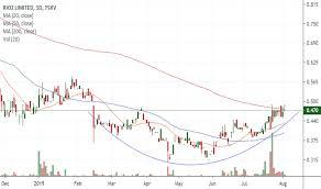 Rio Stock Price And Chart Tsxv Rio Tradingview