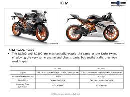 new car launches nov 2014New Bike Launches in India Festive Season 2014