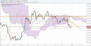 Pound To Yen Forecast Downside Bias Ahead Todays Gbp Jpy