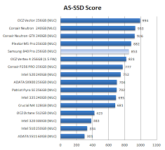 Samsung 840 Pro Ssd Review Ssd Performance As Ssd Benchmark