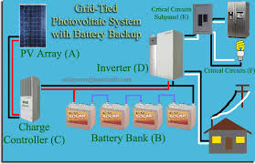 grid tied solar system backup power grid tied solar system battery backup