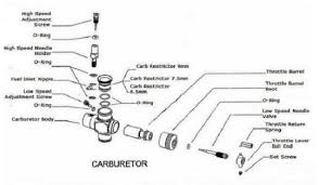 design and fabrication of ic engine powered radio control car oil pre mixed into the fuel lubricates and protects the tiny engine as it pounds out amazing power the mixture of the fuel is 85% methanol and 15% castor
