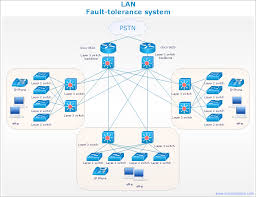 conceptdraw samples   computer and networks   computer network    sample   cisco network diagram   lan fault tolerance system