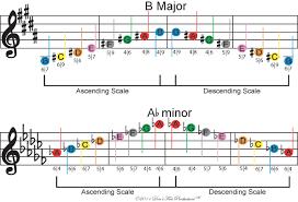 Guitar Scale Finger Chart Dfp Easy Beginner Guitar Scales