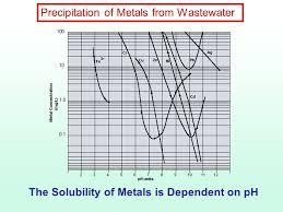 Metal Precipitation Ph Chart Chemical Clarification Precipitation Methods Ppt Video