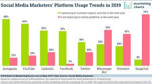 Where Is Social Media Marketing Headed Marketing Charts