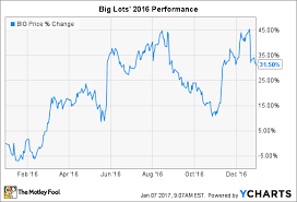 Why Big Lots Inc Soared 32 In 2016 The Motley Fool