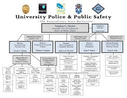 University Of Pennsylvania Organizational Chart The Pennsylvania State University Pdf Free Download