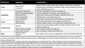 Protein In Foods Chart Usda Back To Basics All About Myplate Food Groups Usda