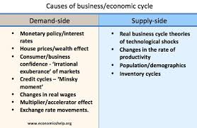 causes of business cycle economics help causes of business cycle
