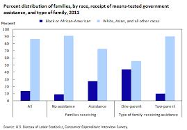 Cash Aid Eligibility Chart Bureau Of Labor Statistics
