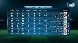 نتائج مباريات اليوم وترتيب جدول الدوري المصري بعد مباريات اليوم - YouTube