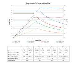 Dynamometer Chart Dyno Engine Testing For Vehicle Applications Sierra Cp