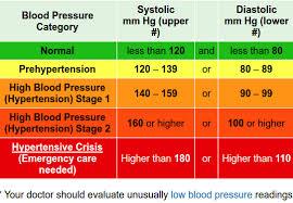 Understanding High Blood Pressure Onion River Chiropractic