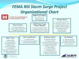 Project Organization Chart Impressive Storm Surge Project Organizational Chart Fema Org 48 Freetruth