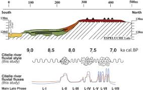 Rhone Size Chart A Fluvial Record Of The Mid Holocene Rapid Climatic Changes